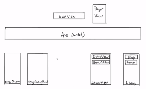 MVC for the Visual Learner